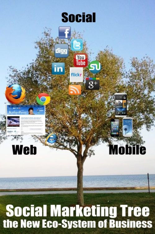 Social Media Marketing Tree